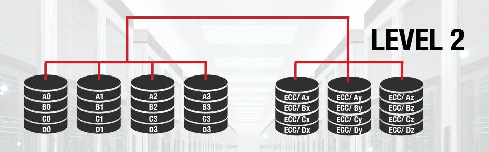 RAID Levels - RAID 2 - RAID LEVEL 2: Hamming Code ECC
