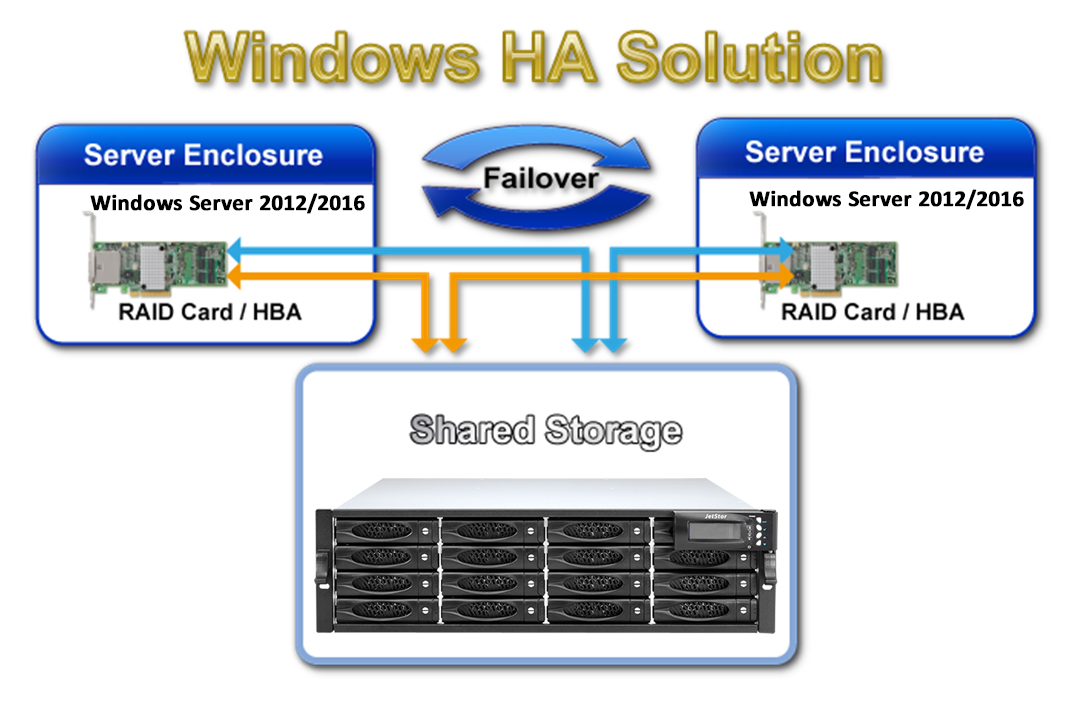 JetStor SAS 816JH Windows HA Solution