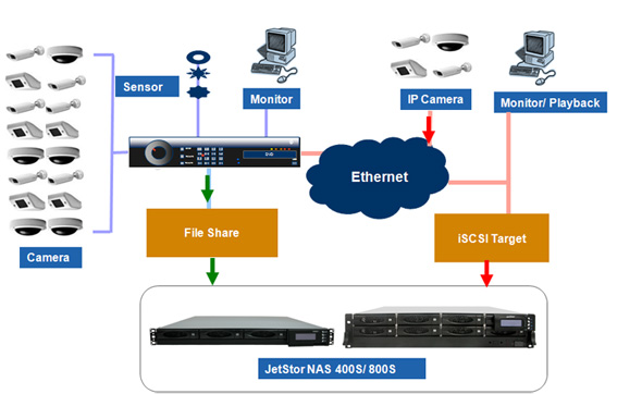 JetStor NAS CCTV