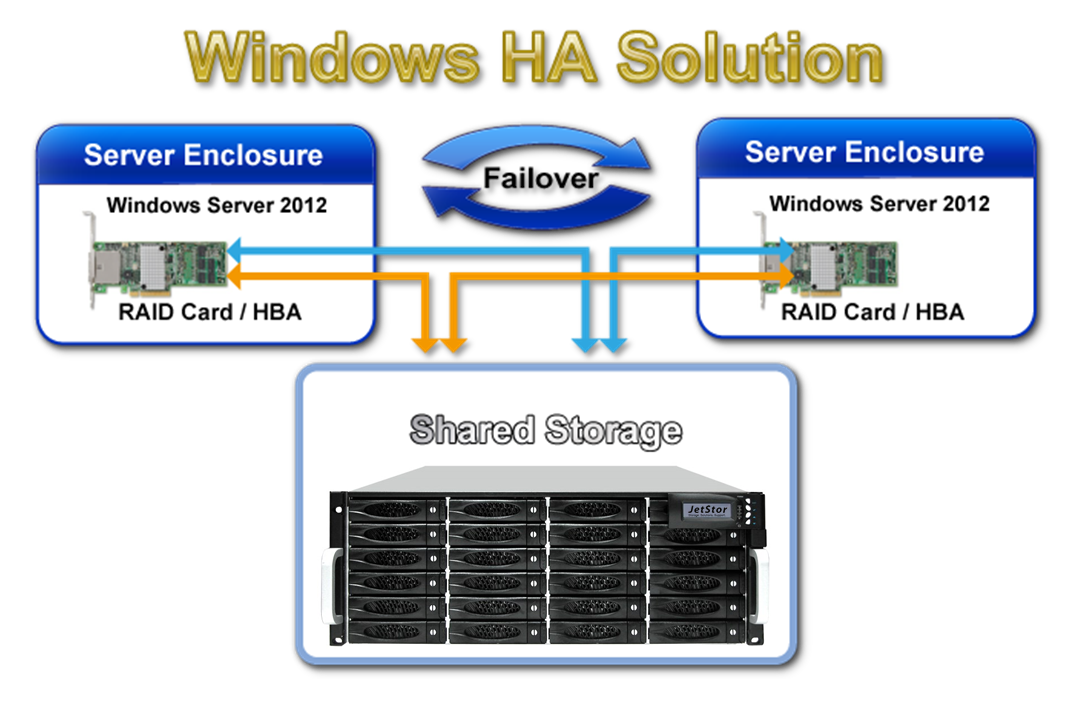 JetStor SAS 824JH4 Windows HA Solution