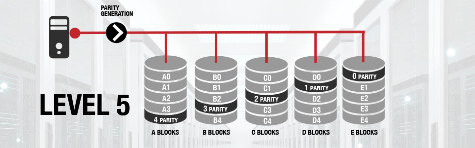 raid levels   raid    raid level   independent data disks with    click on the diagram to see raid  in action